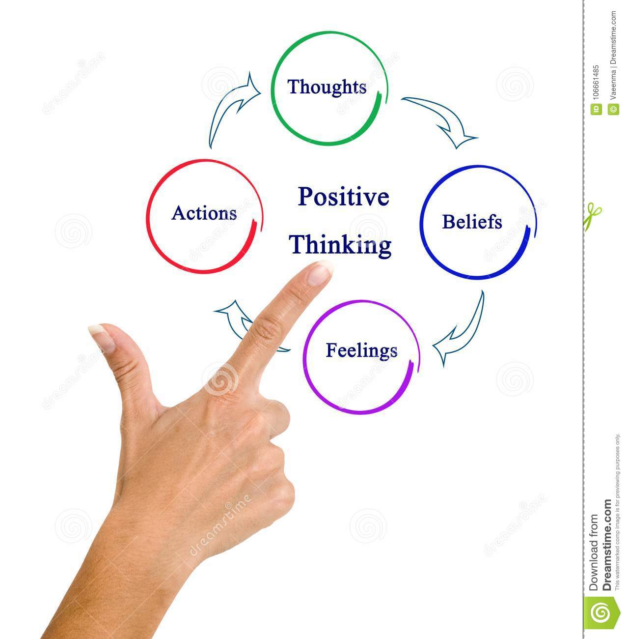 cycle of positive thinking stock image image of pointing 106661485 rh dreamstime com