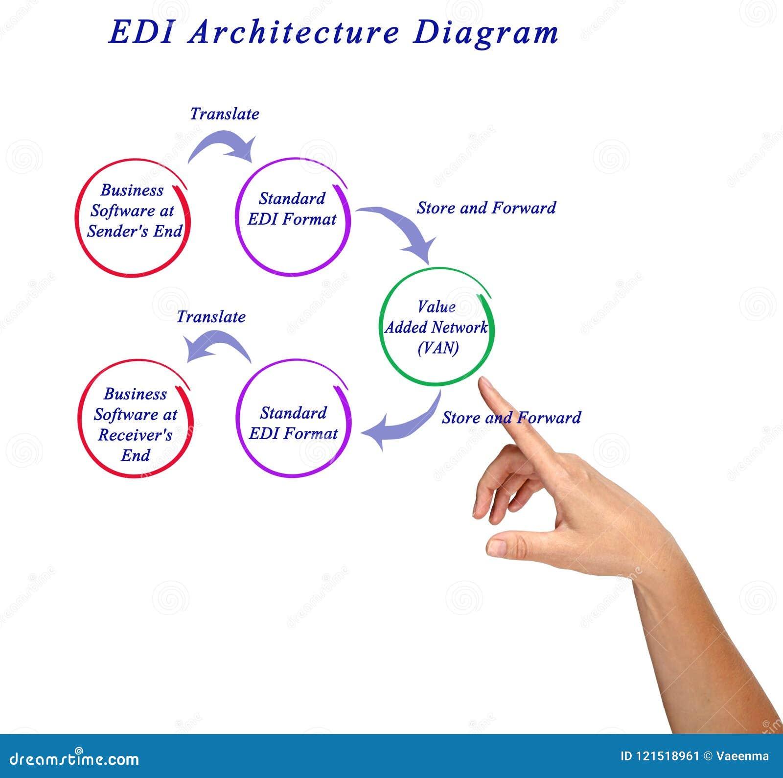EDI Architecture Diagram stock image  Image of sender