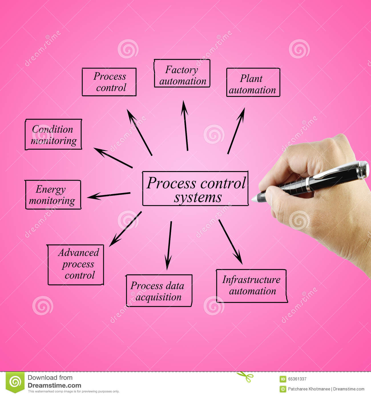 control processes essay Continue for 5 more pages » • join now to read essay the six sigma define, measure, analyze, improve, control (dmaic) process and other term papers or research documents read full document save download as (for upgraded members.