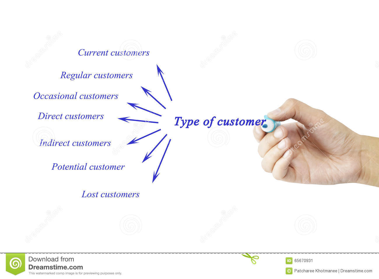 Writing service business content type