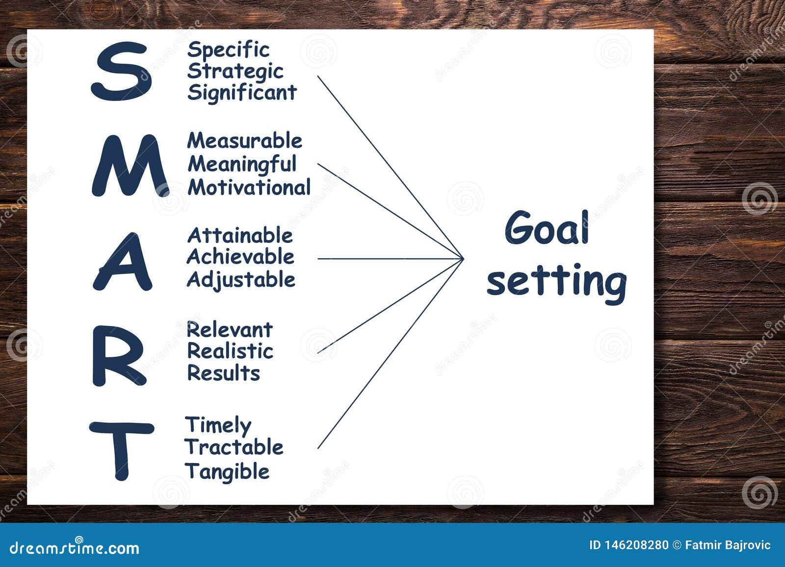 Word SMART is een complex van verscheidene concepten die tot het doel leiden en succes beveiligen
