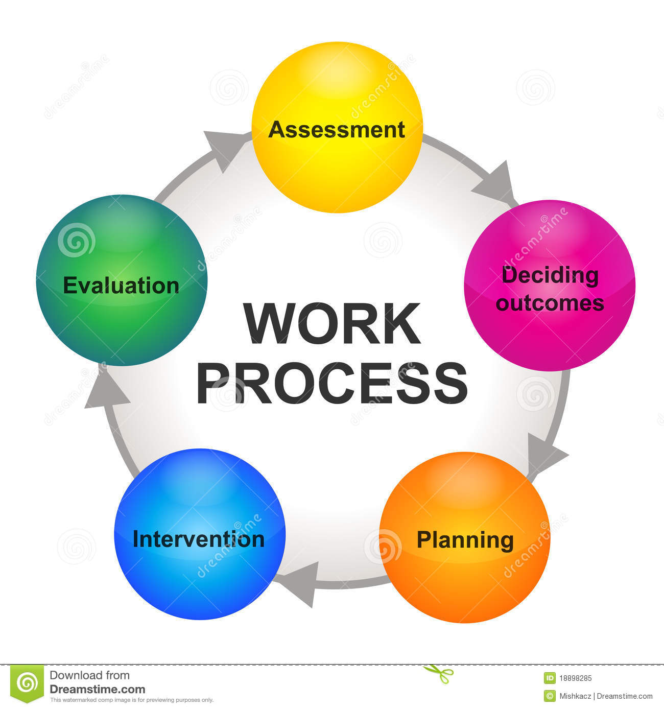 Work Process Cycle Scheme Royalty Free Stock Photo Image