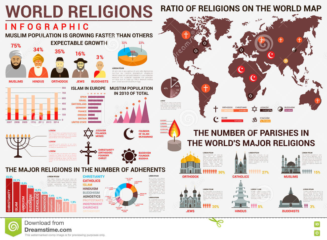 world religion infographics with distribution map