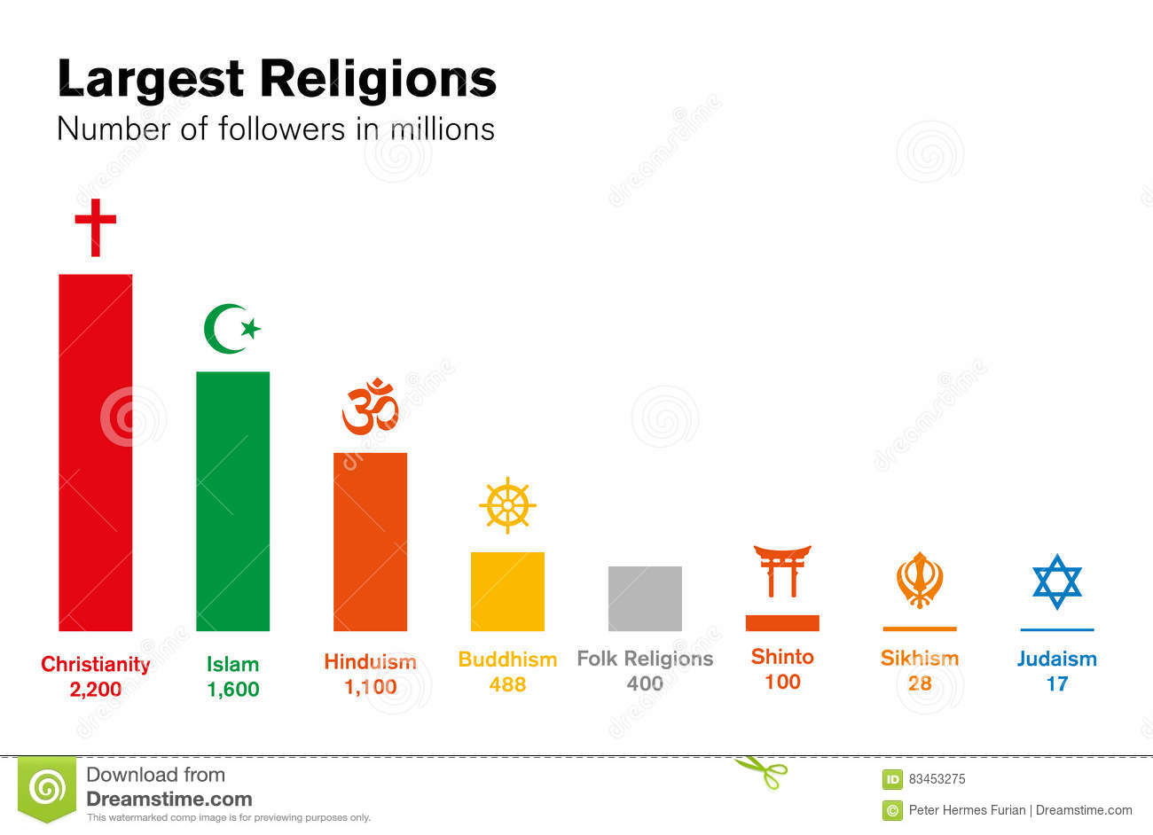 Major World Religions Stock Image Image Of Several Theology - Five major religions chart