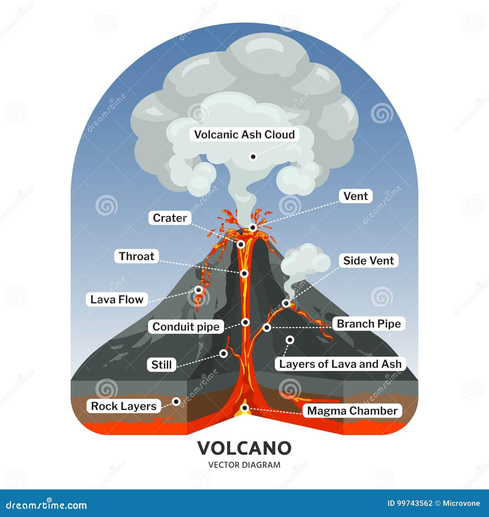 Wulkanu przekrój poprzeczny z gorącą lawą i powulkaniczny popiół chmurniejemy wektorowego diagram