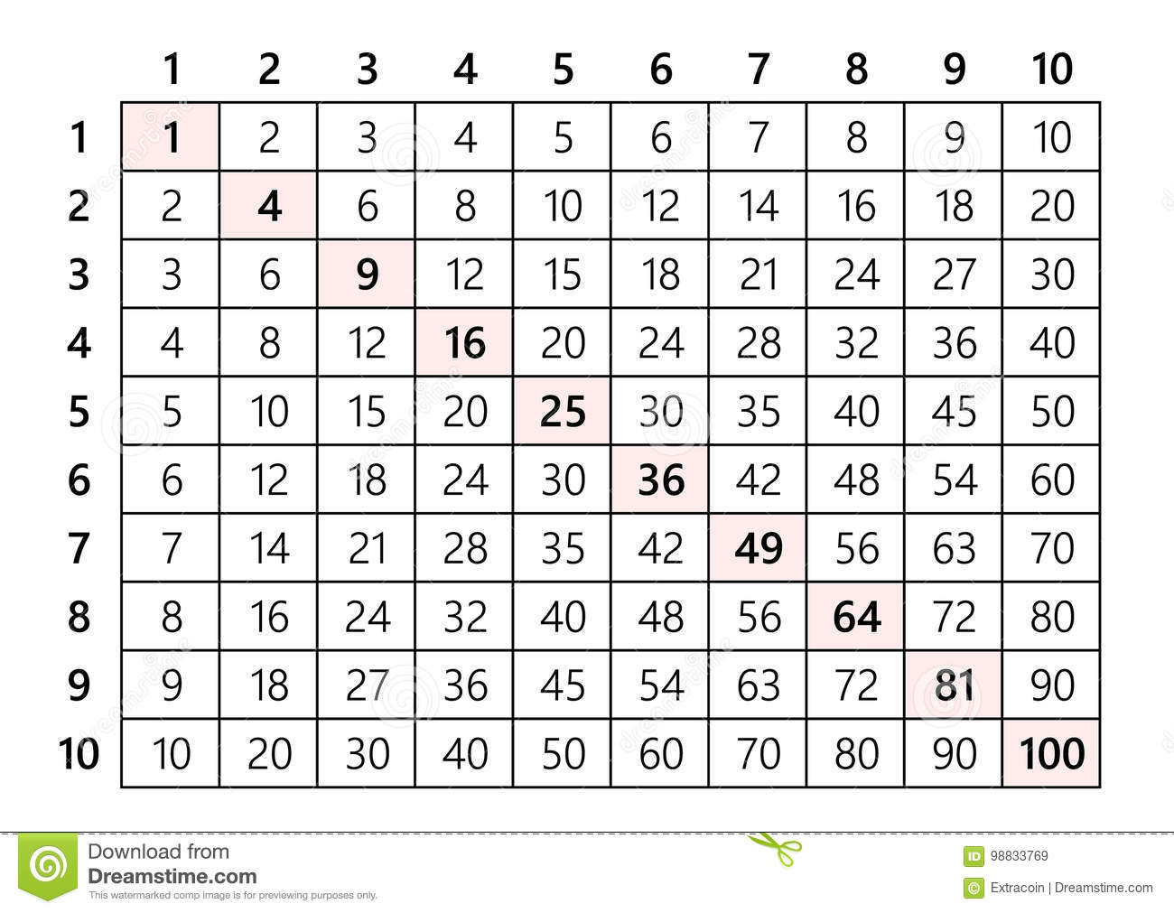 Multiplication table 10x10 gallery periodic table images multiplication table 10x10 stock vector image 98833769 illustration multiplication table gamestrikefo gallery gamestrikefo Image collections