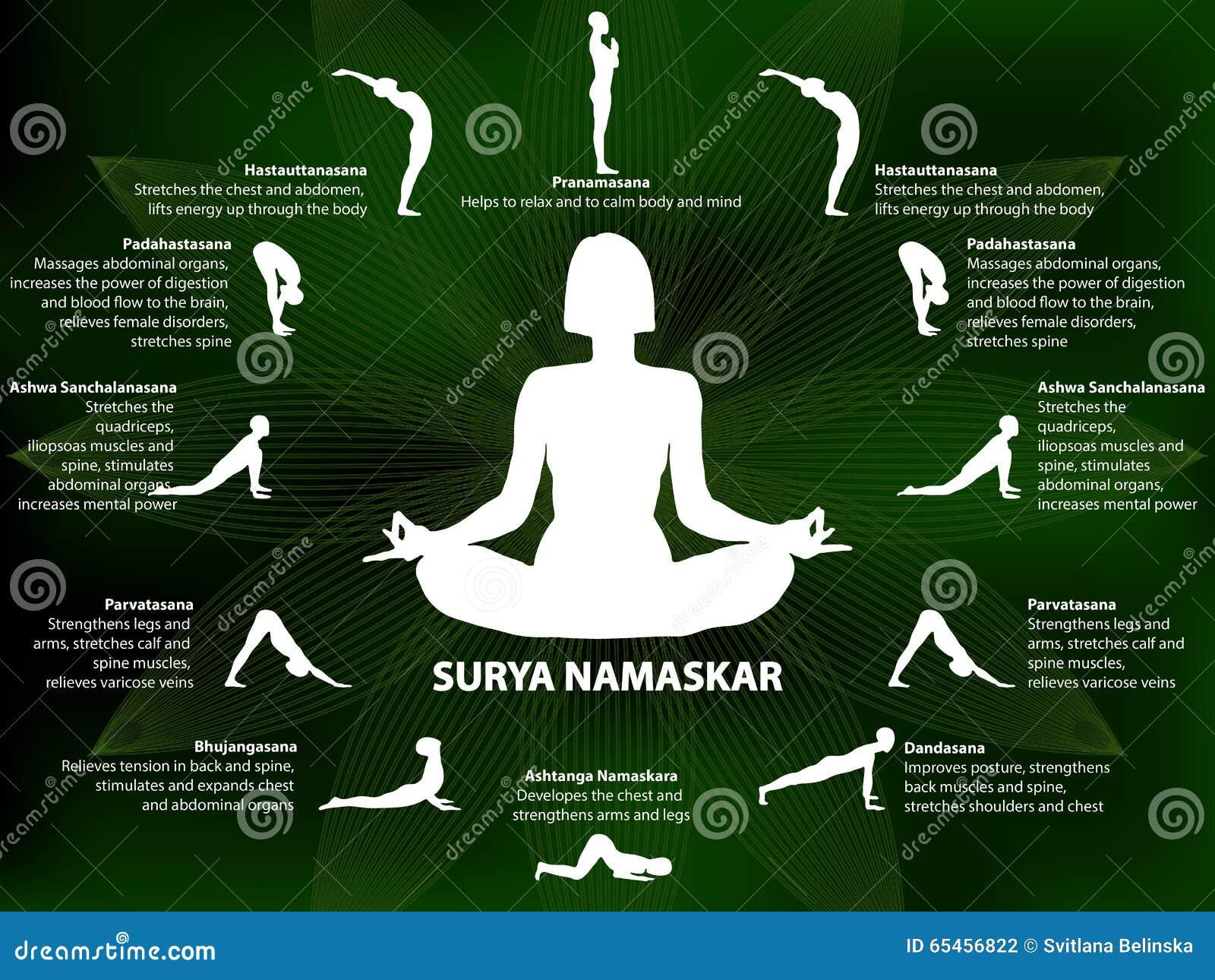 Yoga Infographics Surya Namaskar Sequence Stock Vector Illustration Of Asia Advantage 65456822