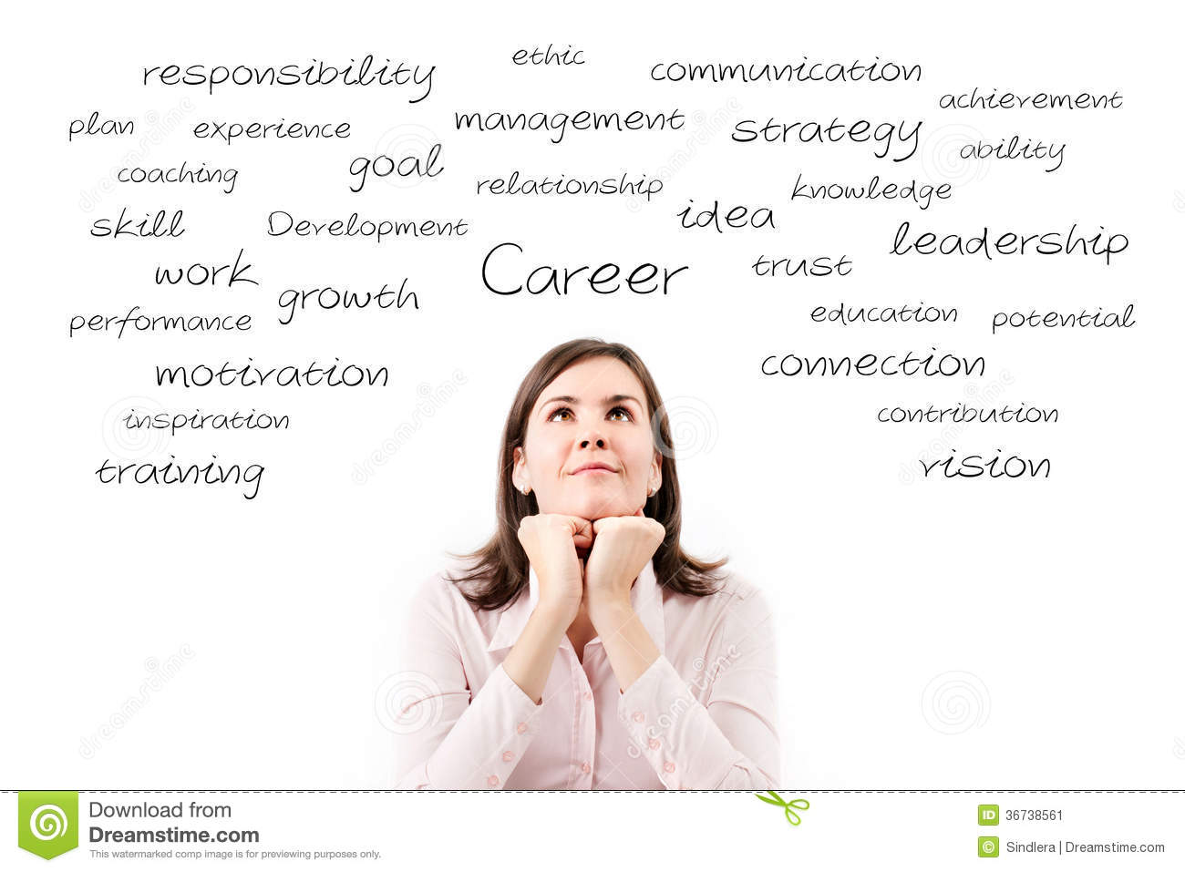 develop the idea find a job Develop a job description that delineates the key responsibilities and outputs of the position then, define the behavioral characteristics of the person you feel is your ideal candidate then, define the behavioral characteristics of the person you feel is your ideal candidate.