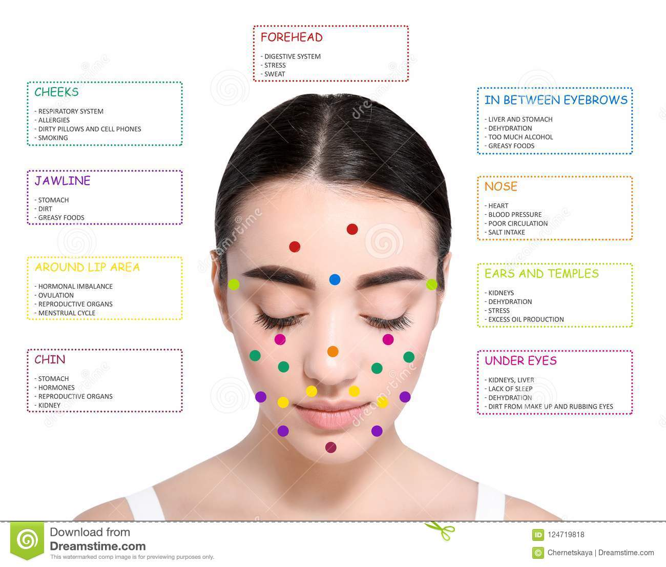 Young Woman With Acne Face Map On White Background Stock Photo - Acne face map organs