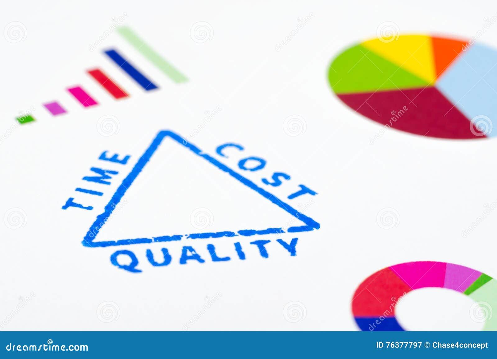 Zarządzanie projektem trójboka zakończenia znaczek