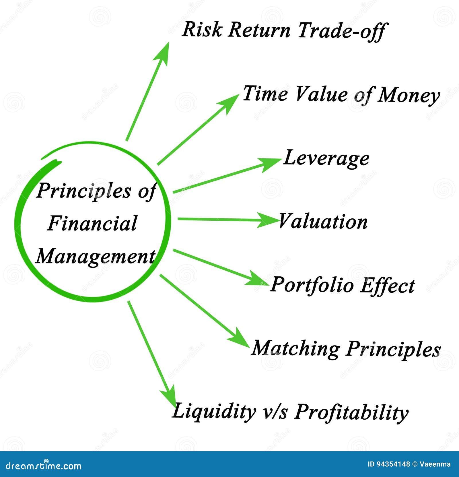 Zasady zarządzanie finansami