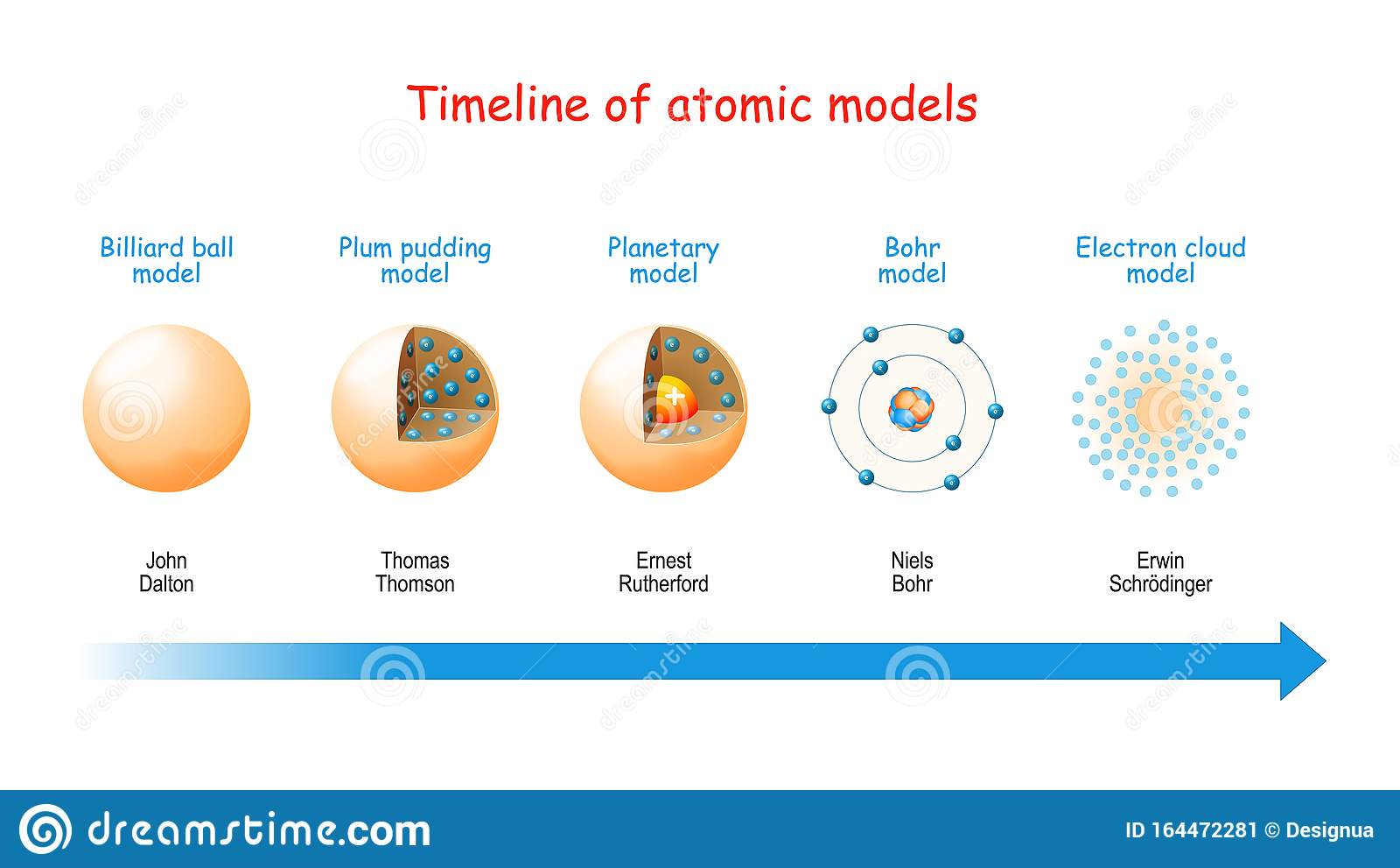 Atomodelle Atommodelle