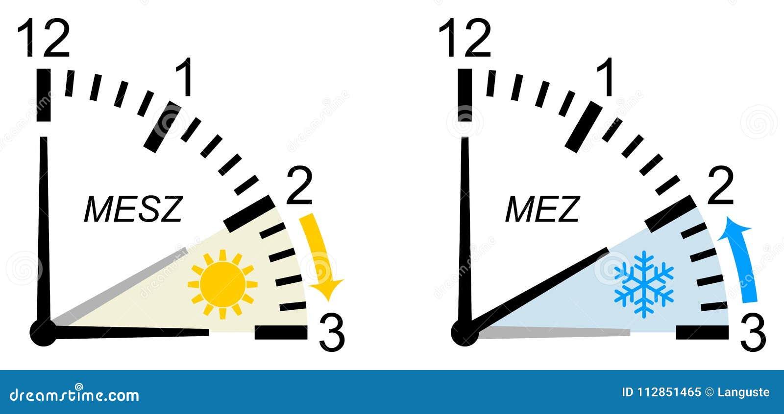Zeitumstellung Deutschland 2021
