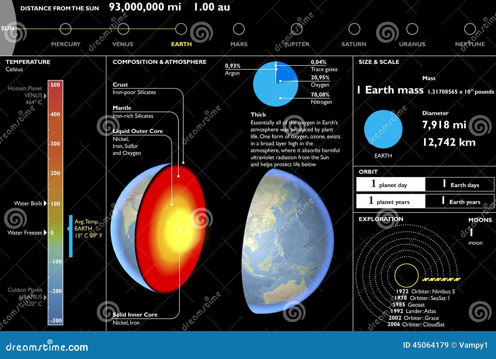 Ziemia Planeta Techniczny Dane Prześcieradło Sekci Rozcięcie