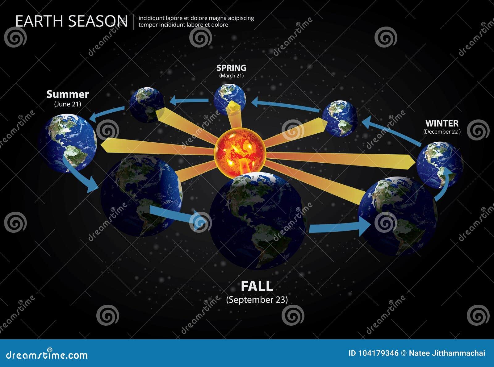 Ziemski odmienianie sezon