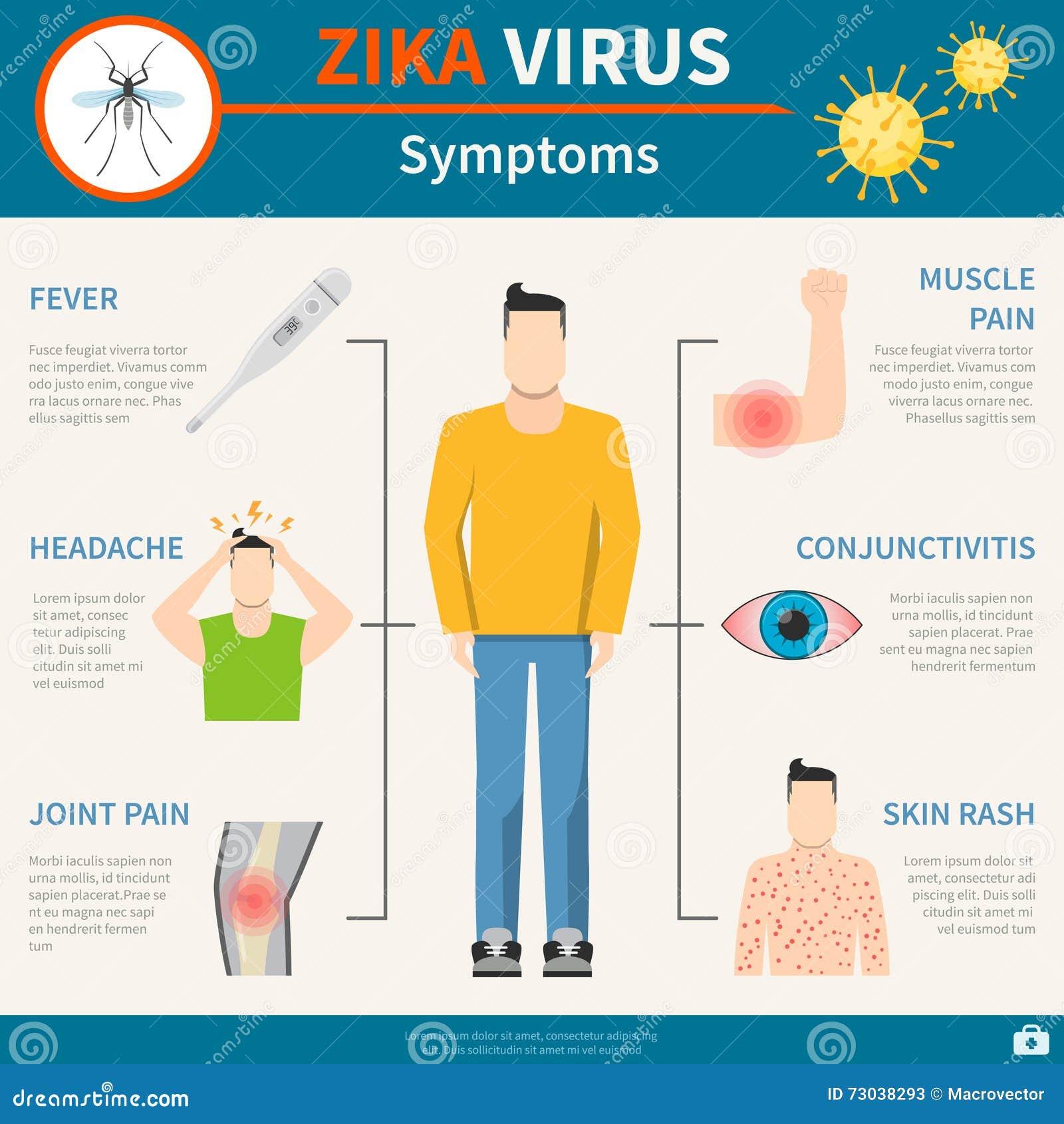 Zika Virus Symptoms Facts And Affected Countries: Zika Virus Symptoms Set Stock Vector