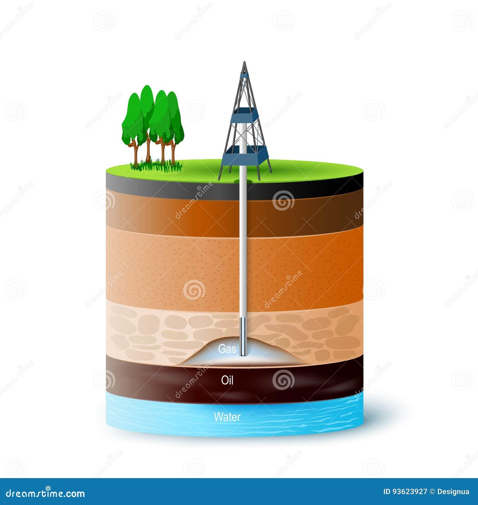Zmielony przekroju poprzecznego seansu gaz, olej i poziom wody,
