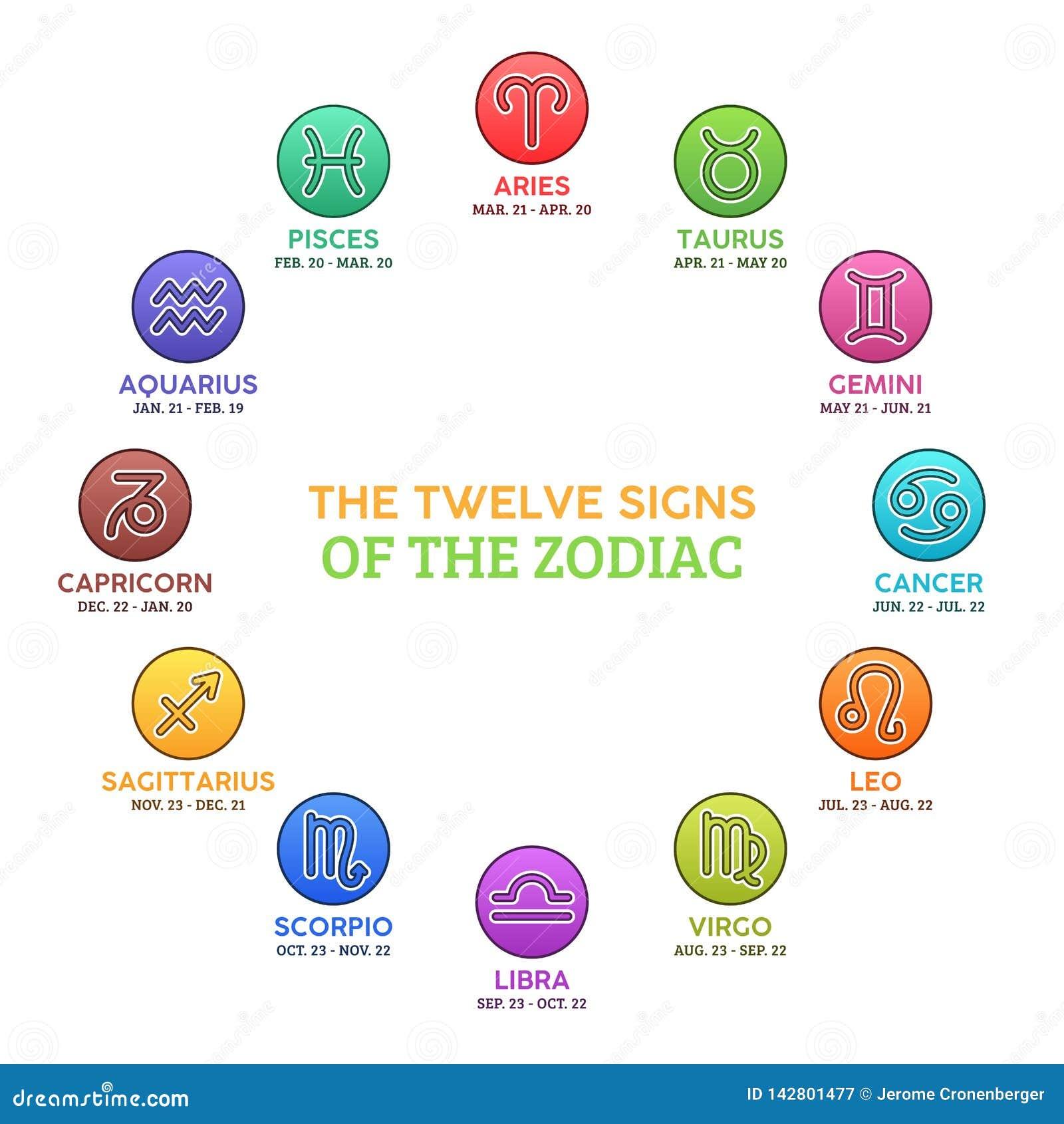 Zodiac σημαδιών