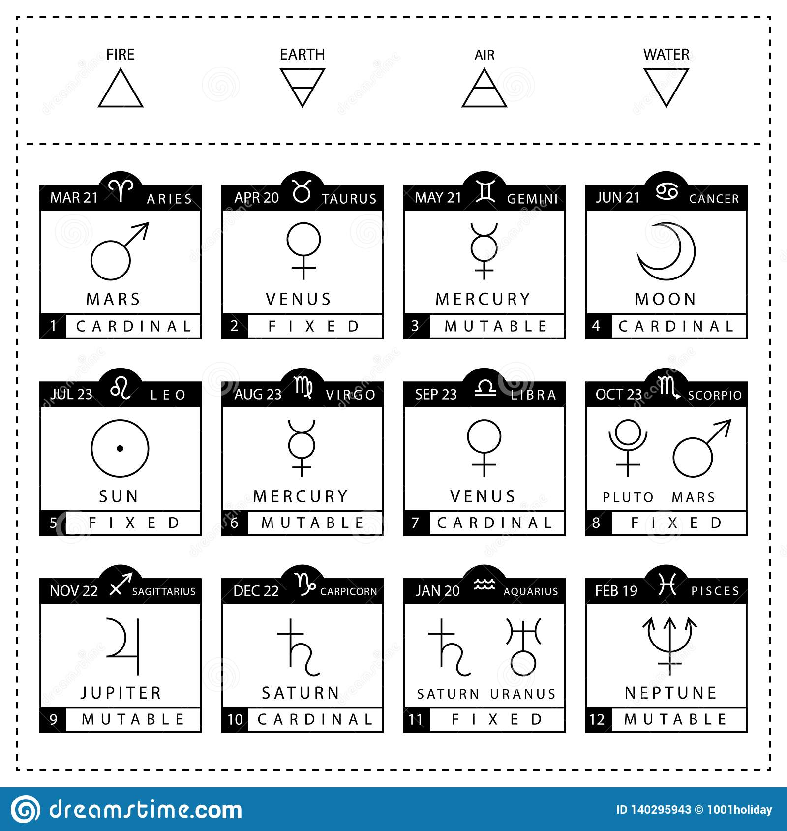 astrological sign charts