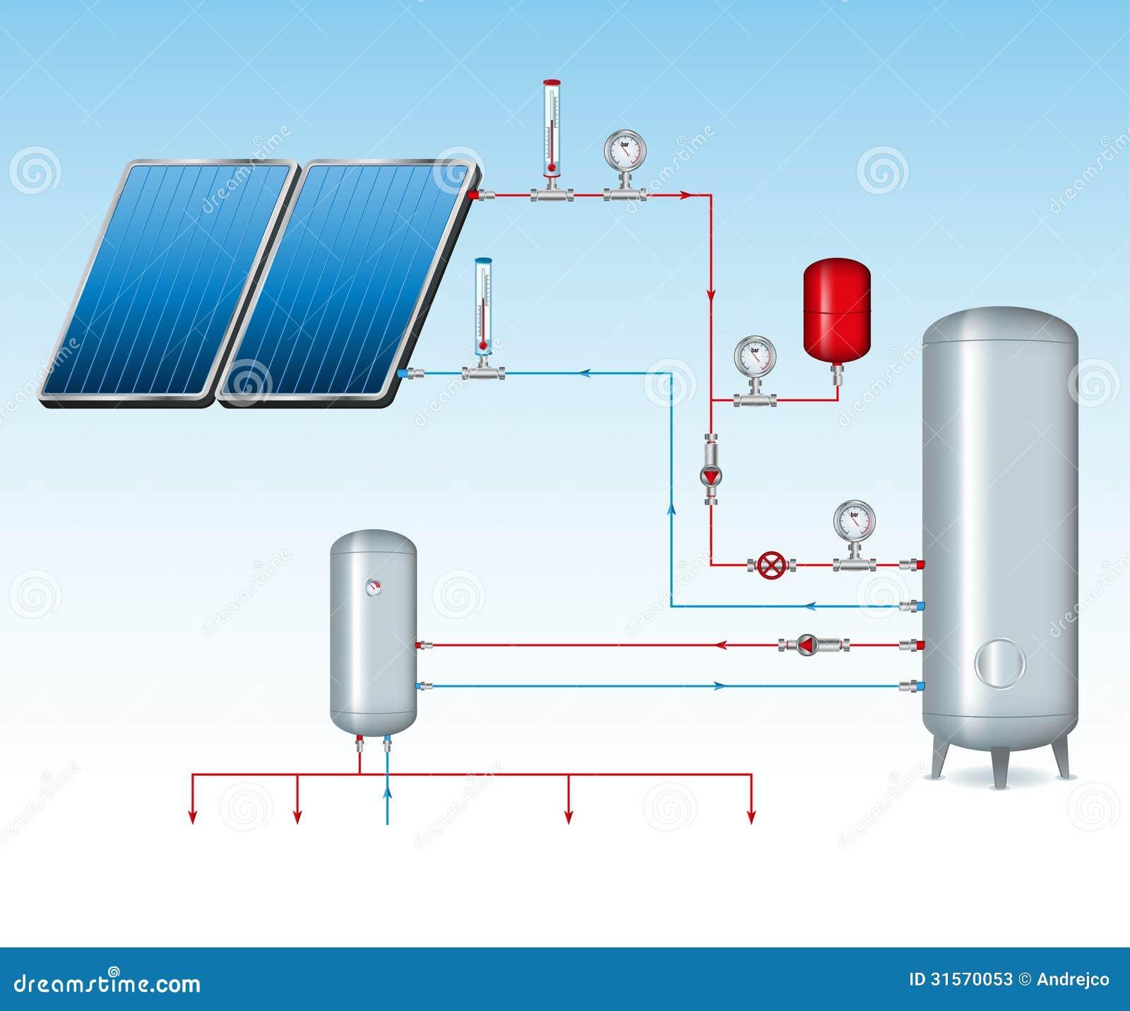 Zonne-energie Sheme