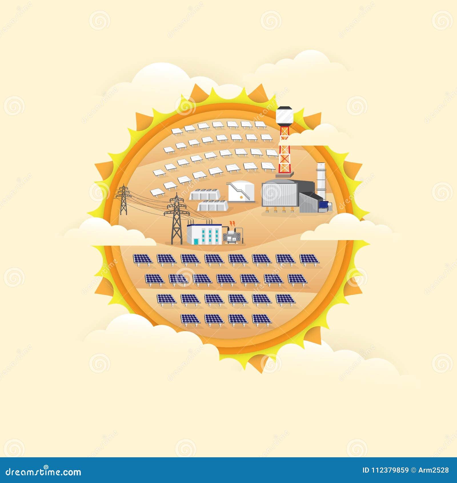 Zonnecelelektrische centrale en zonne thermische elektrische centrale