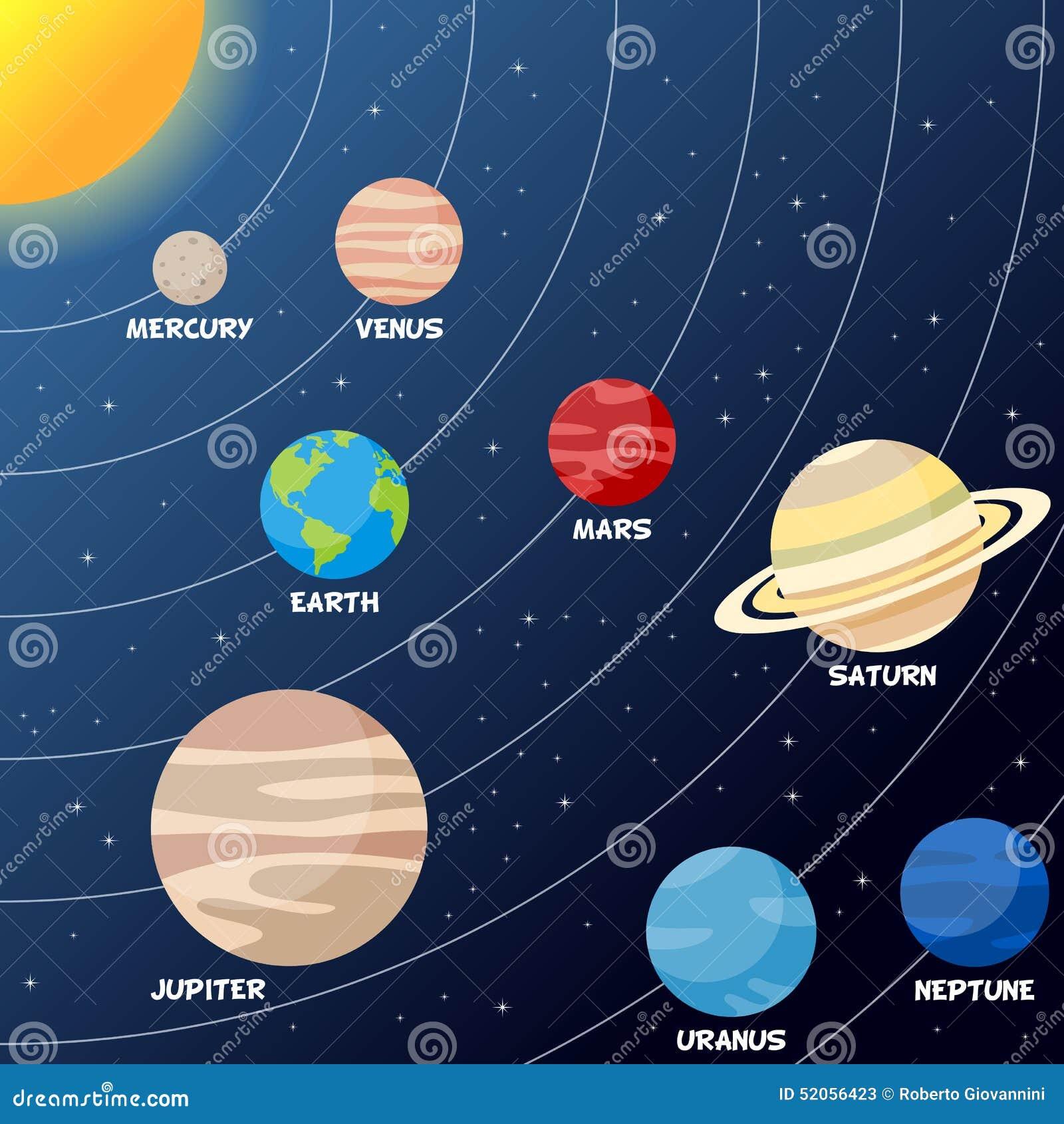 Zonnestelsel met Planeten en Banen