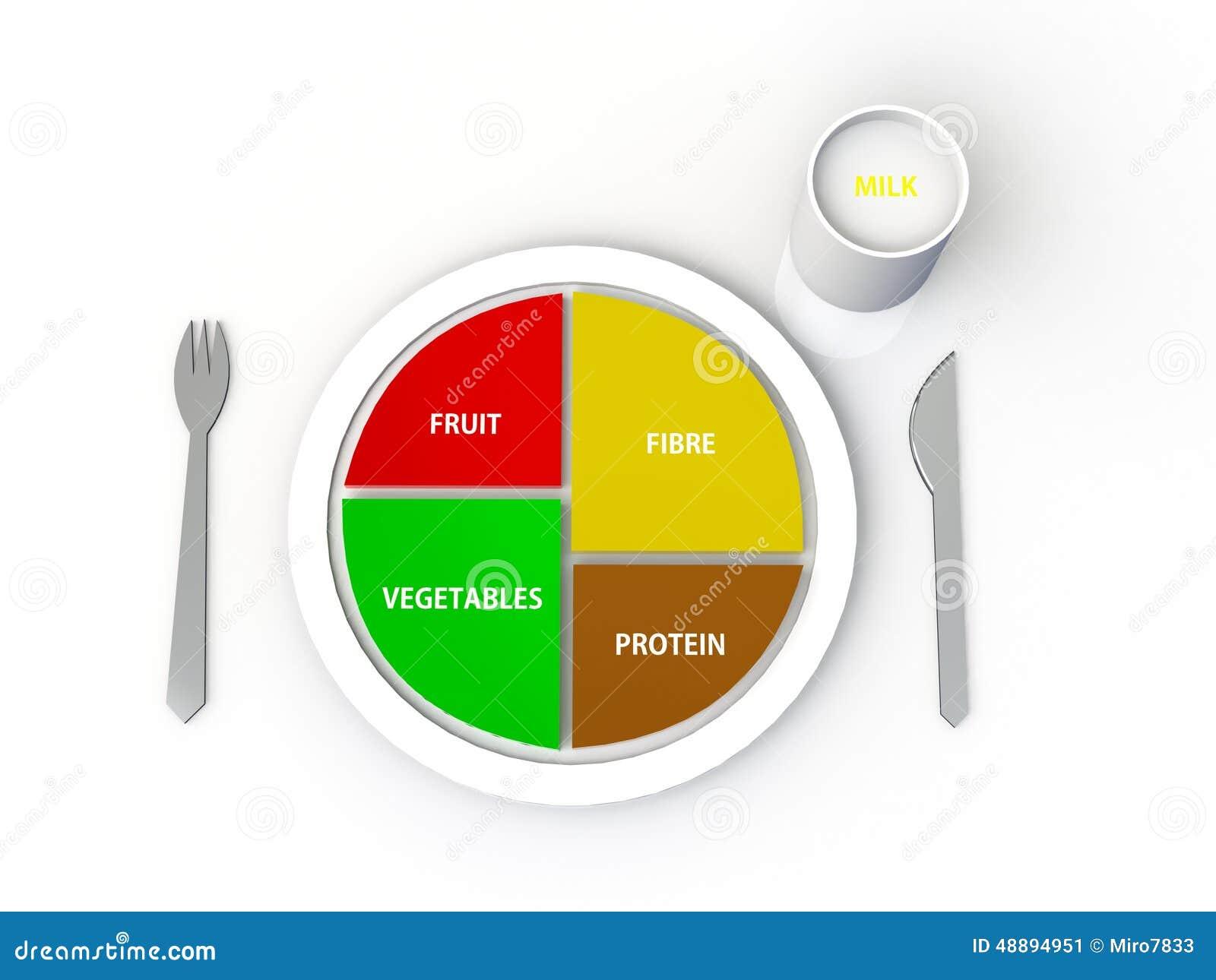 Zrównoważona diety proteina, owoc, warzywa, włókno na talerzu