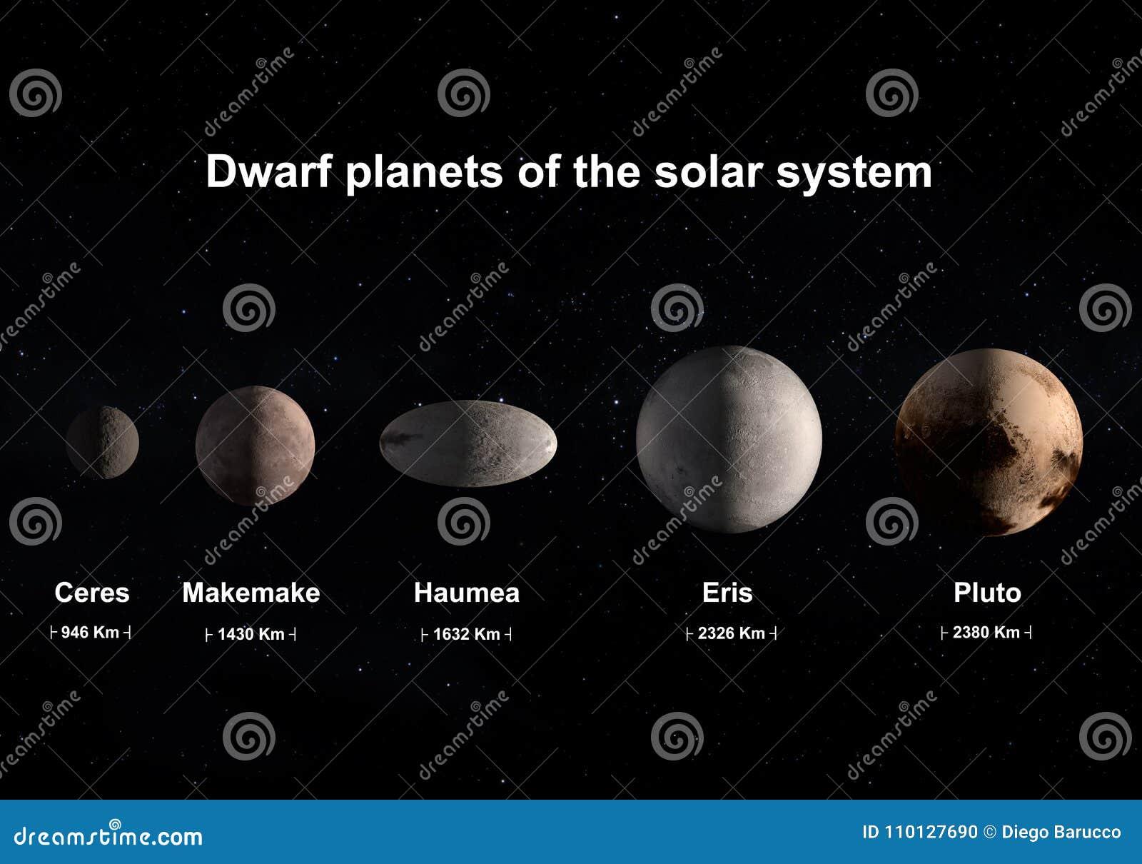 Zwergartige Planeten des Sonnensystems