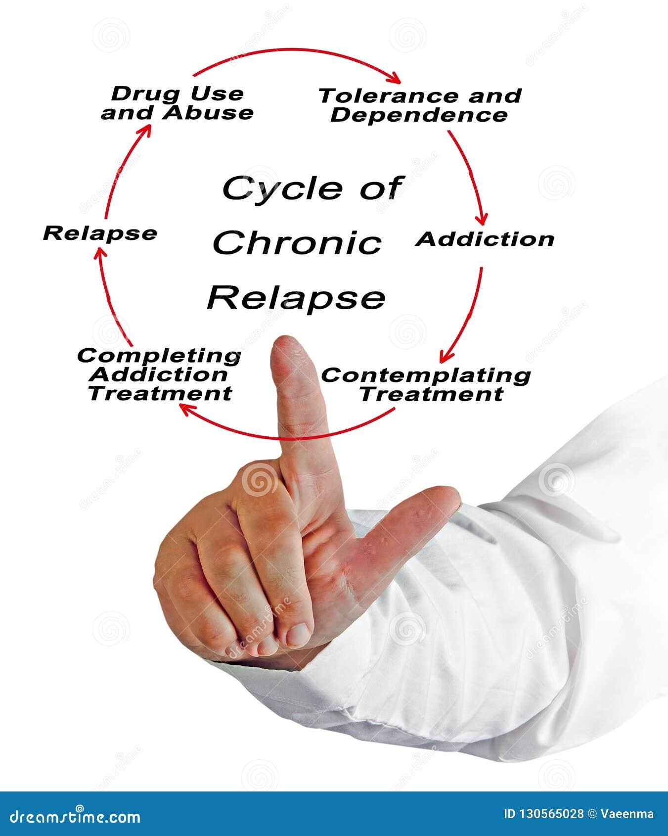 Zyklus des chronischen Rückfalls